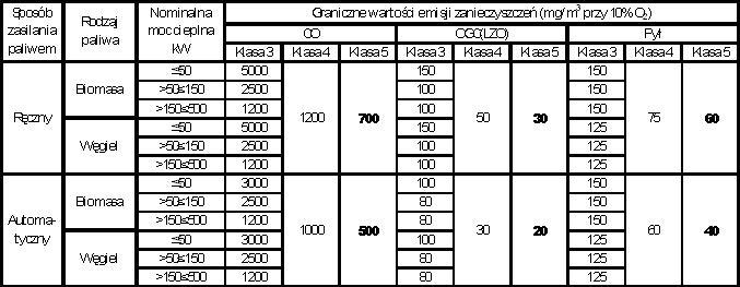 Graniczne wartości emisji zanieczyszczeń wgPN EN 303-5:2012