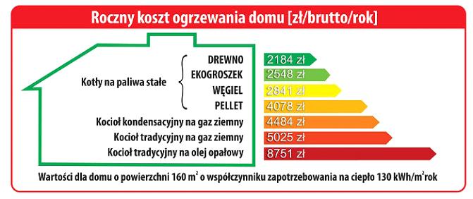Cudowna Ile kosztuje węgiel - Jaki węgiel i ekogroszek kupić - Sambudrol TD37